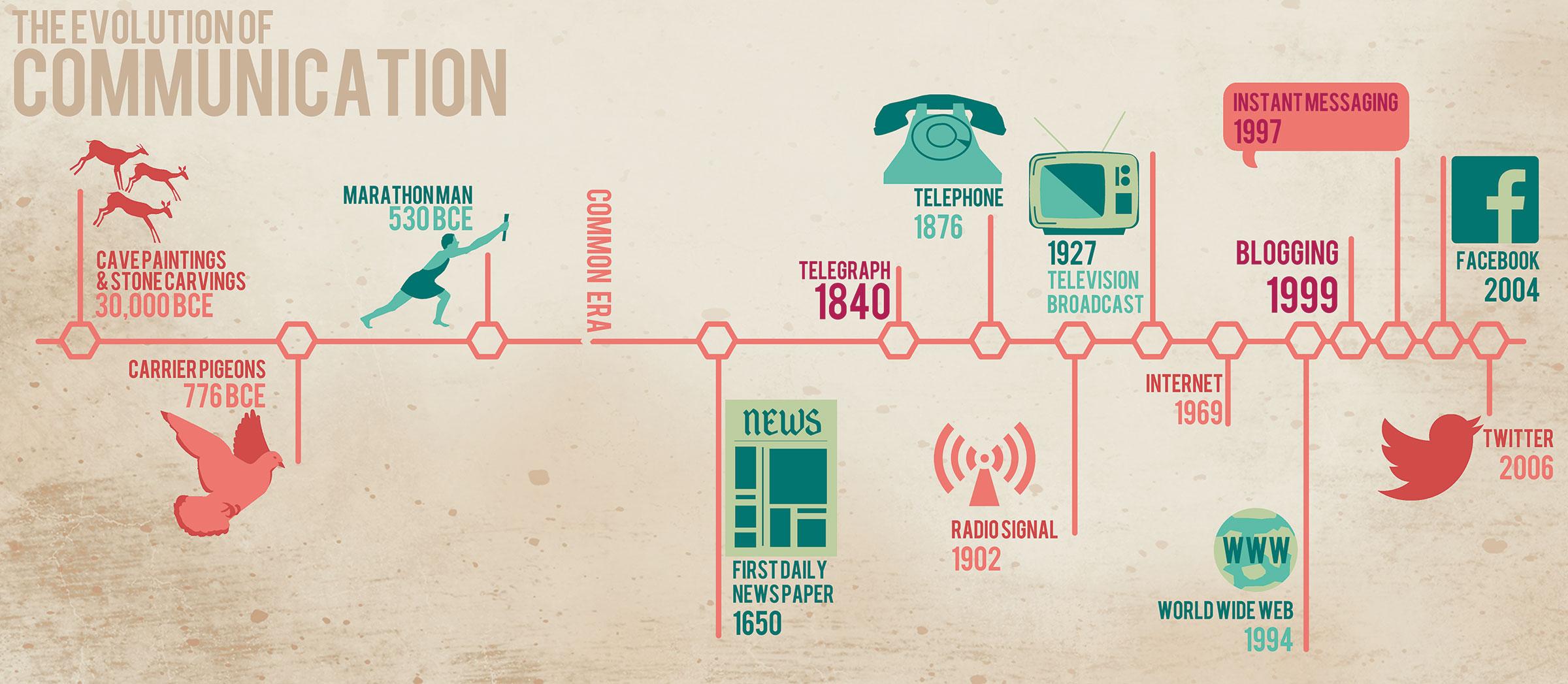 communications-img2