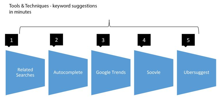 How-to-do-keyword-research(1)